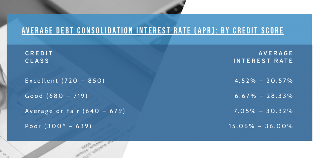 whats the average debt consolidation interest rate
